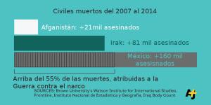 Cifras de civiles muertos del 2007 al 2014. Afganistán 21 mil. Irak, 81 mil. México, 160 mil. 55% de las muertes, atribuidas a la guerra contra el narcotráfic